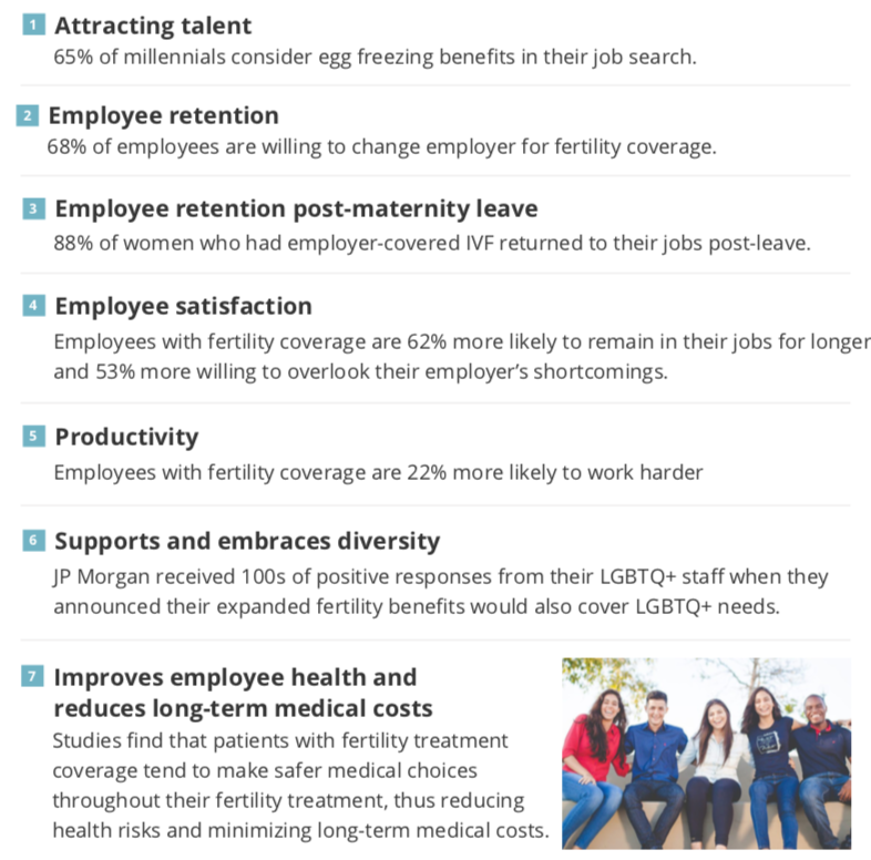 How does fertility coverage benefit the employer's bottom line?