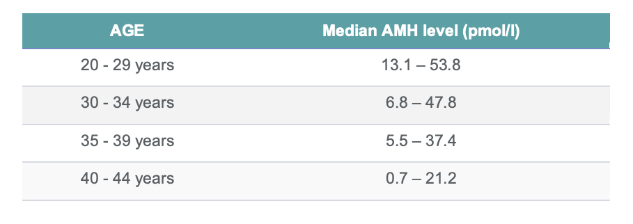 Table: AMH reference values